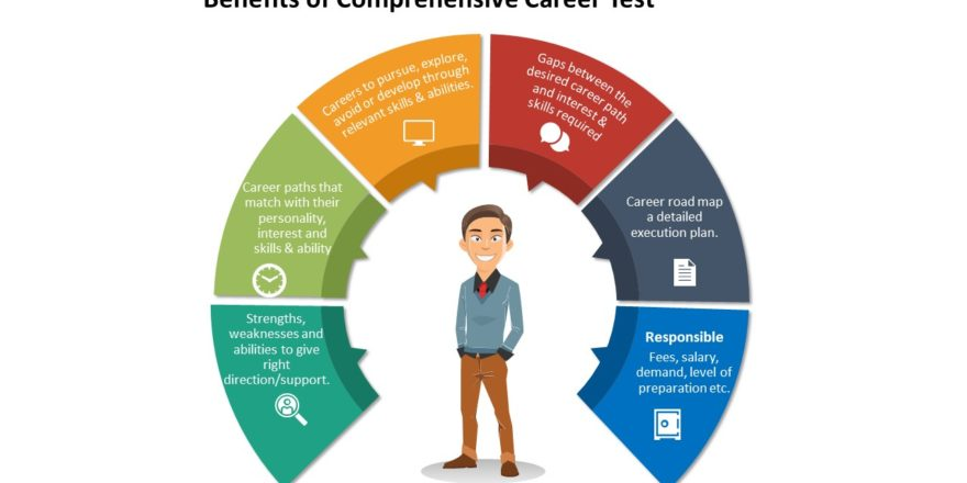 Career Tests - Making Career Counselling Easier For Parents